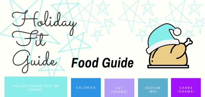 Holiday Food & Drinks: Calories, Fat and More